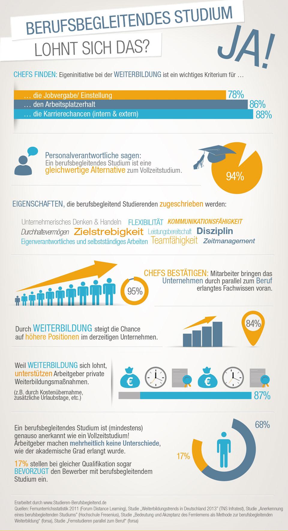 Infografik zum Berufsbegleitendem Studium